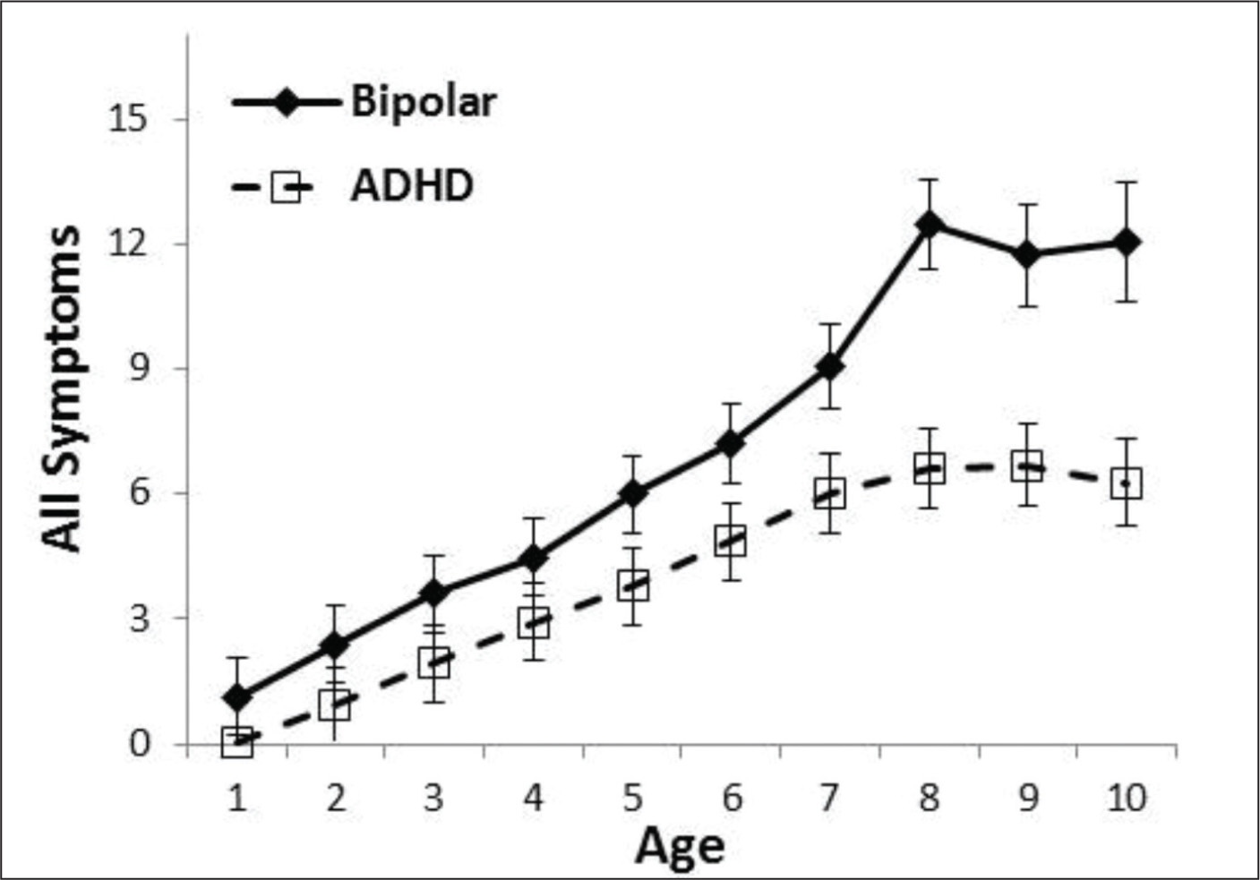 Greater accumulation of symptoms in prepubertal onset of bipolar disorder versus attention-deficit/hyperactivity disorder (ADHD).