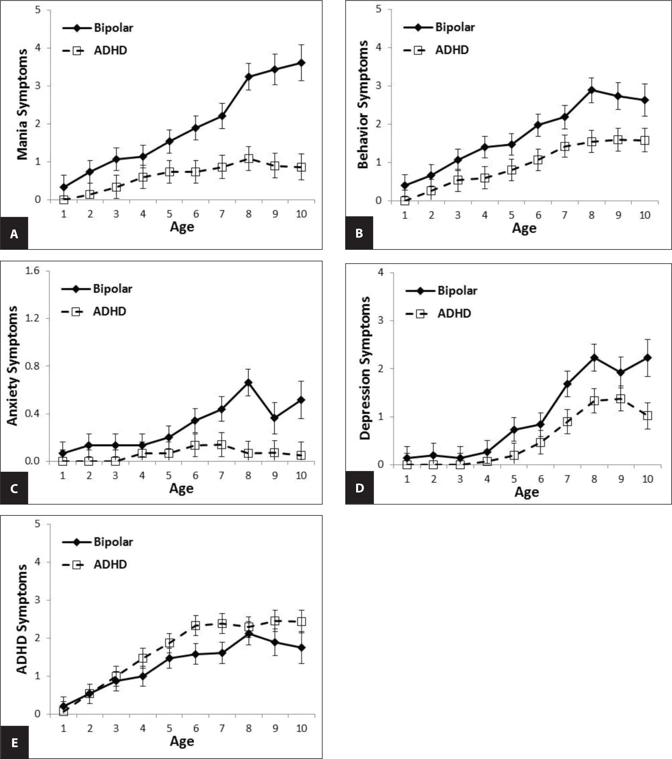 (A) More rapid accumulation of manic symptoms in prepubertal onset of bipolar disorder (P-BP) compared with attention-deficit/hyperactivity disorder (ADHD). (B) More behavioral dyscontrol symptoms in P-BP than in ADHD. (C) Anxiety symptoms emerge differentially after age 5 years. (D) Depressive symptoms do not significantly differentiate. (E) ADHD symptoms are similar in P-BP and ADHD.