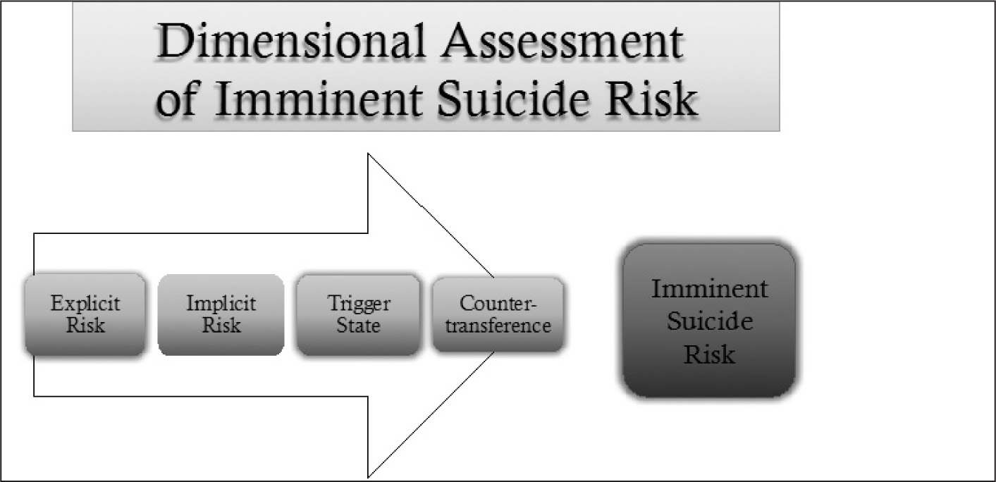 Dimensional assessment of imminent suicide risk.