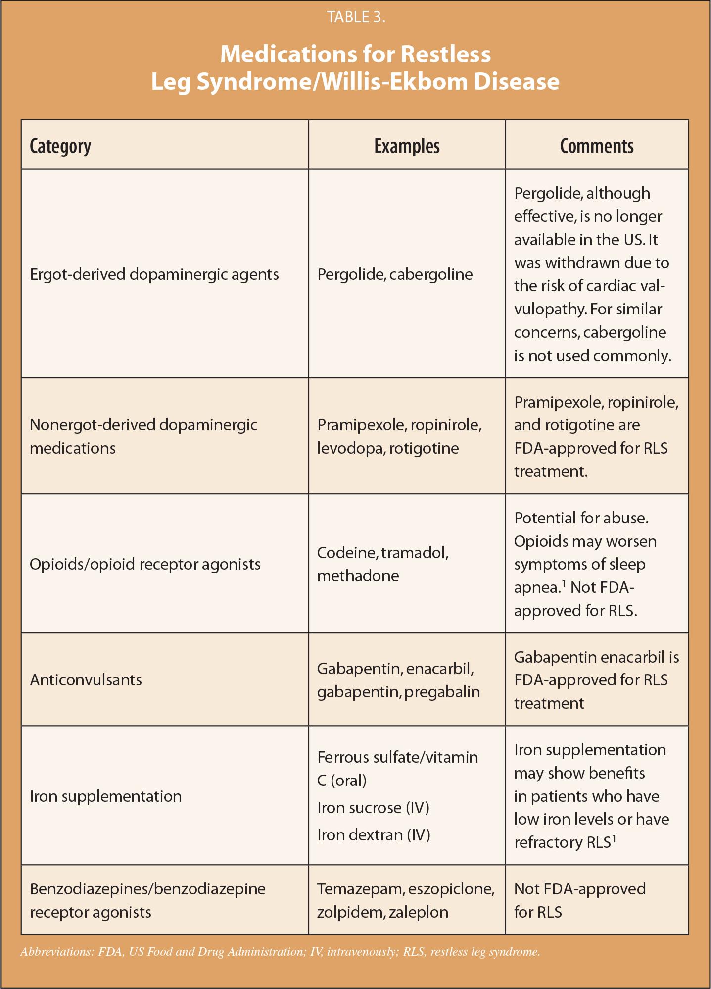 Medications for Restless Leg Syndrome/Willis-Ekbom Disease