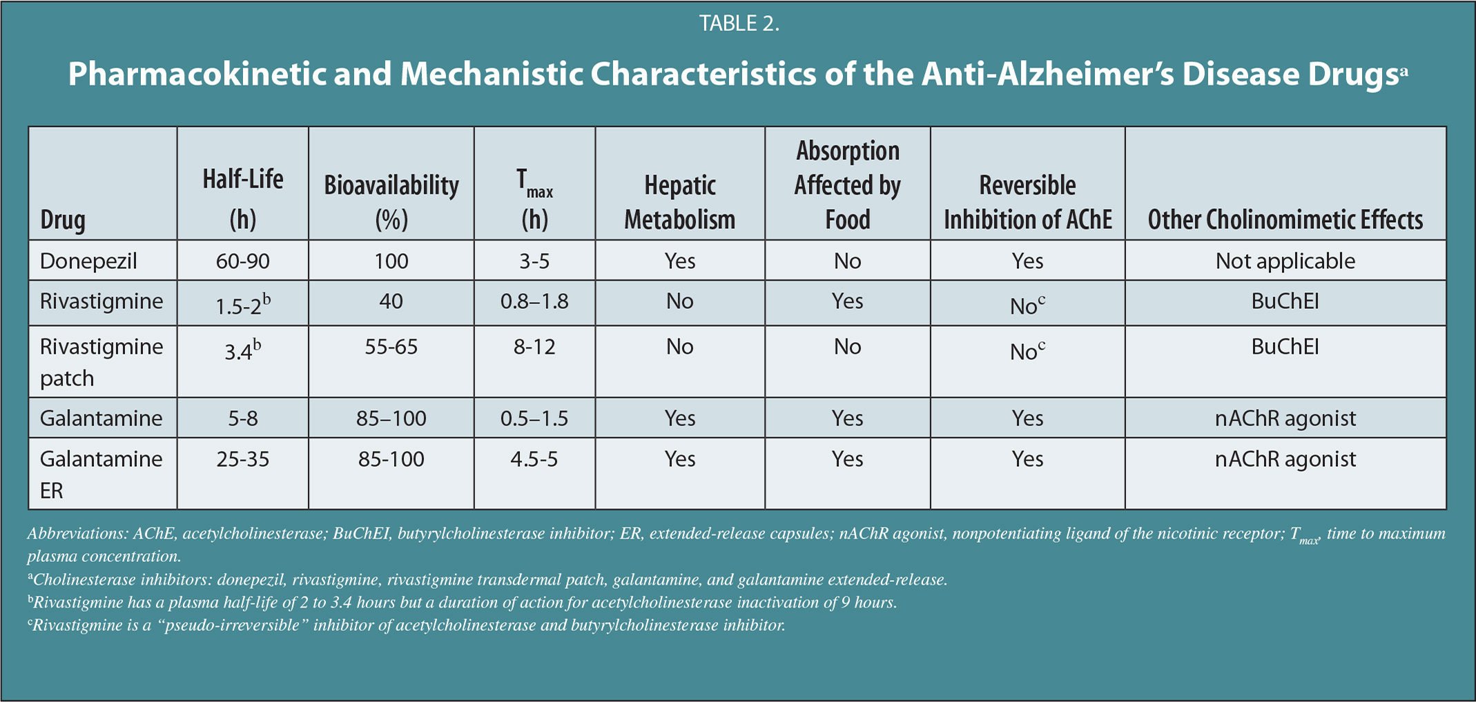 Pharmacokinetic and Mechanistic Characteristics of the Anti-Alzheimer's Disease Drugsa