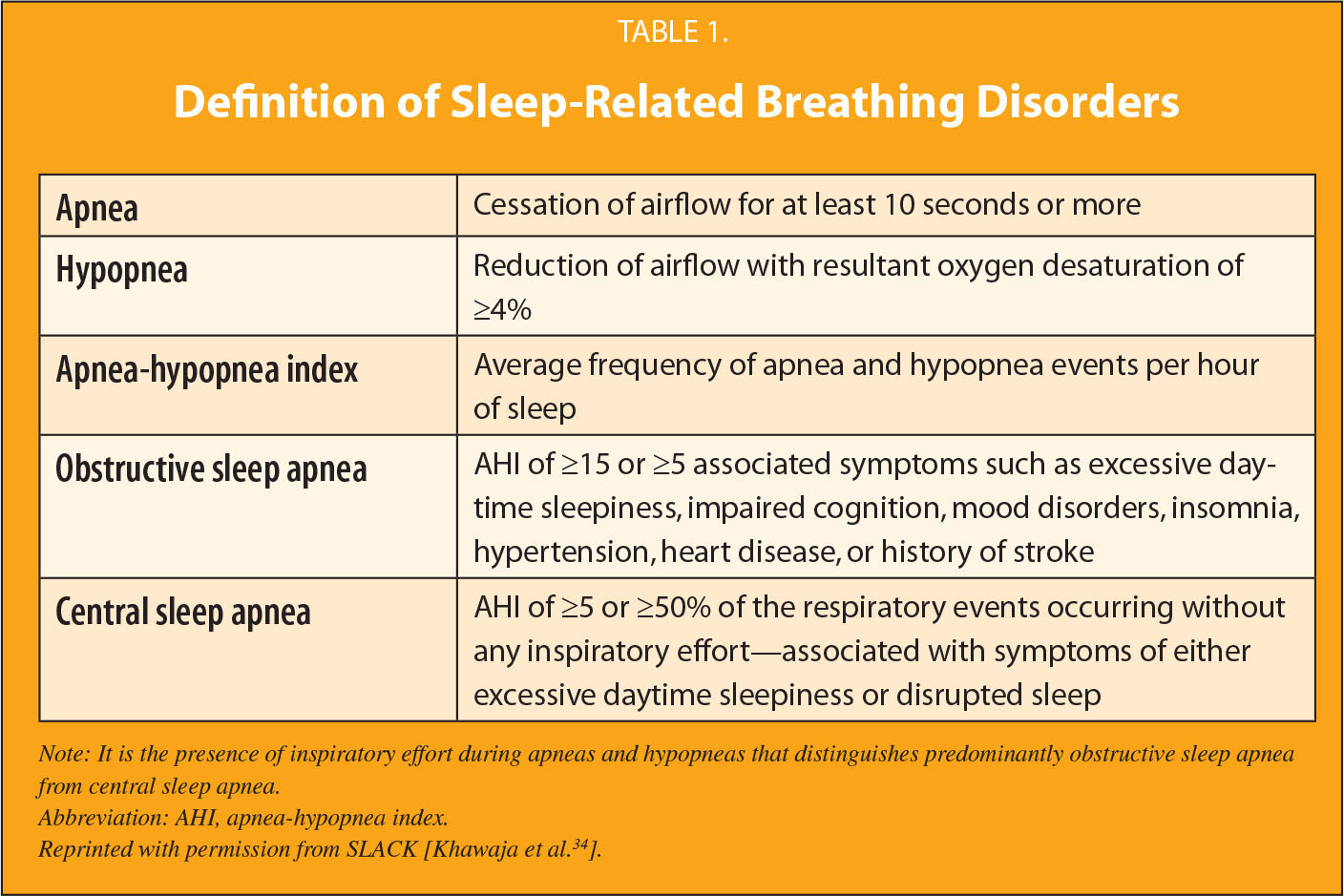Definition of Sleep-Related Breathing Disorders