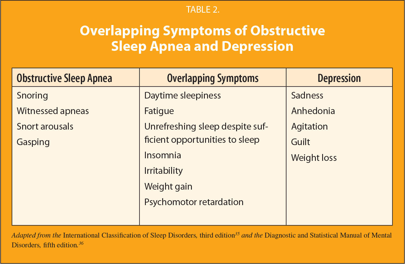 Overlapping Symptoms of Obstructive Sleep Apnea and Depression