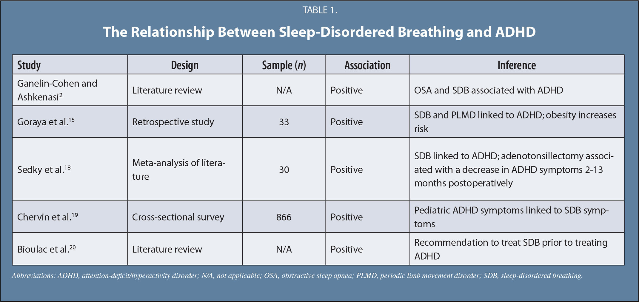 The Relationship Between Sleep-Disordered Breathing and ADHD