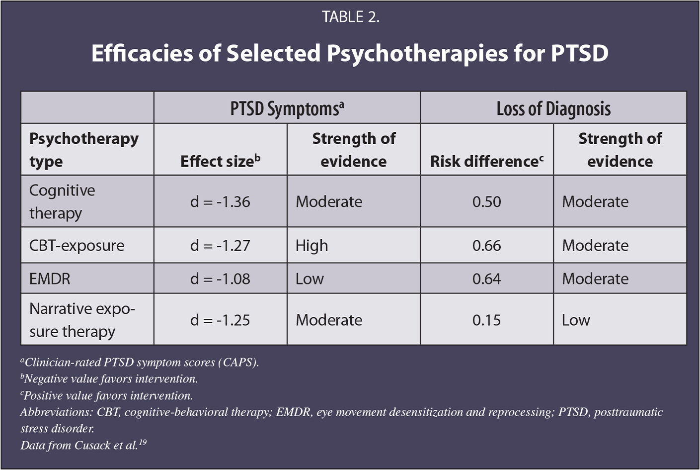 Efficacies of Selected Psychotherapies for PTSD