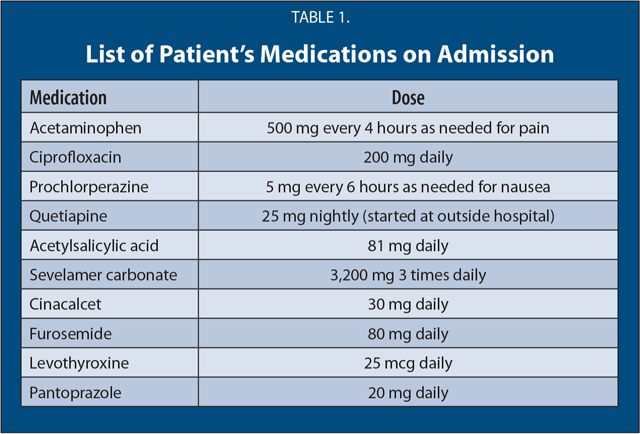 List of Patient's Medications on Admission