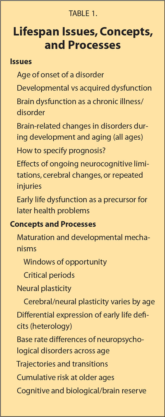 Lifespan Issues, Concepts, and Processes