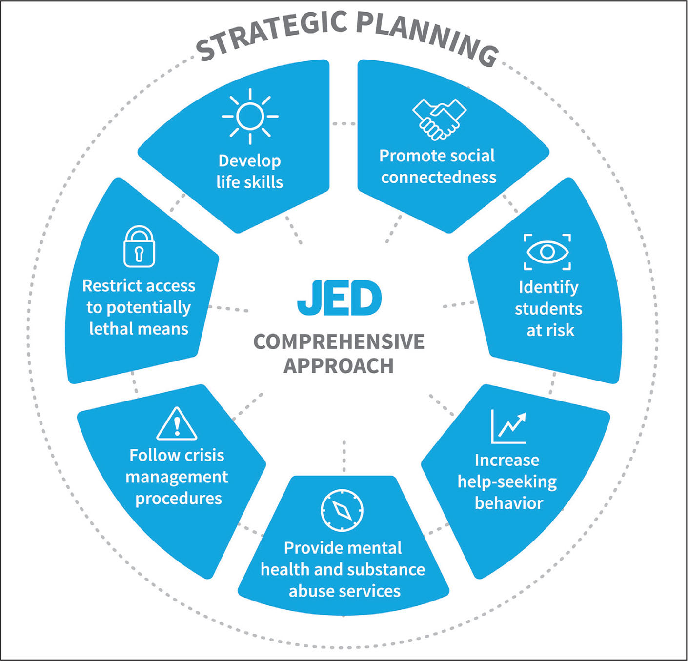 The Jed Foundation's comprehensive approach to emotional and behavioral health. Used with permission from The Jed Foundation.