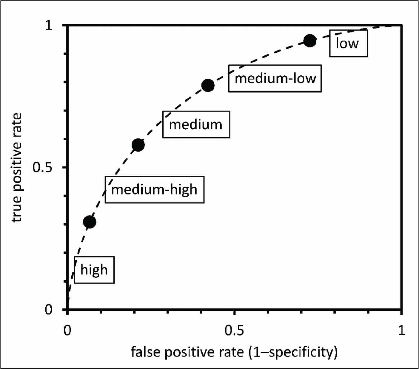 A receiver operative characteristic curve for describing the performance of a risk assessment technique.