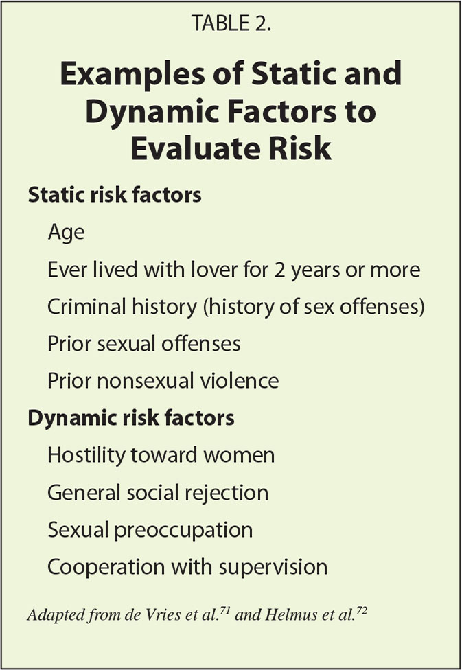 Examples of Static and Dynamic Factors to Evaluate Risk