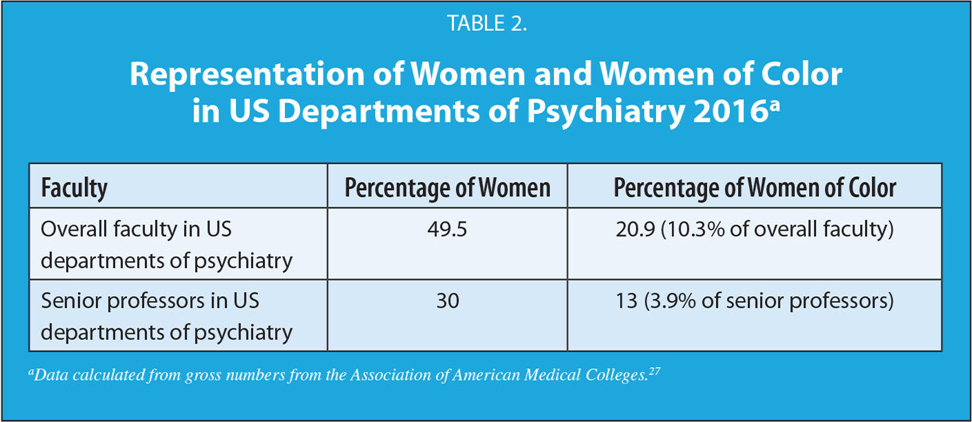 Representation of Women and Women of Color in US Departments of Psychiatry 2016a