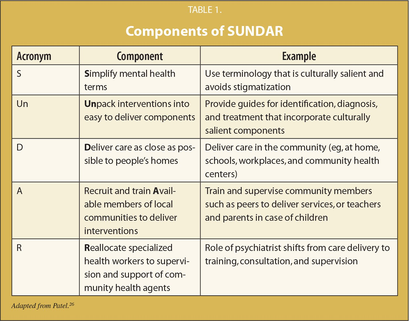 Components of SUNDAR