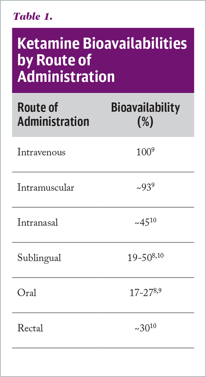 Ketamine Bioavailabilities by Route of Administration