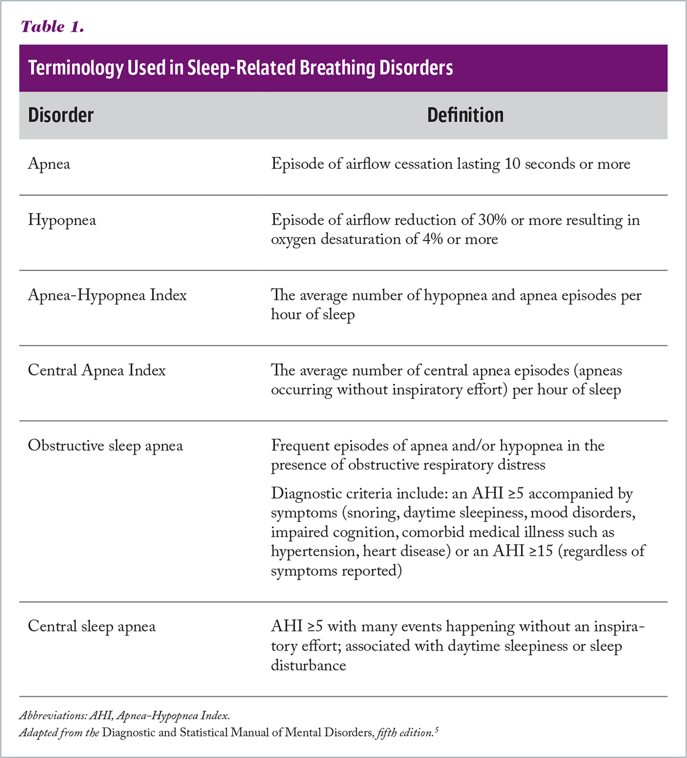 Terminology Used in Sleep-Related Breathing Disorders
