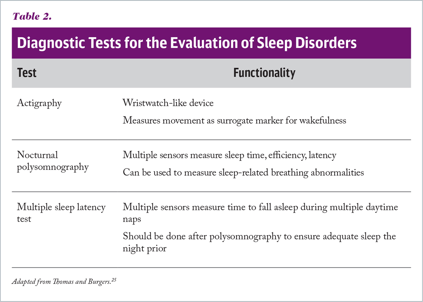 Diagnostic Tests for the Evaluation of Sleep Disorders