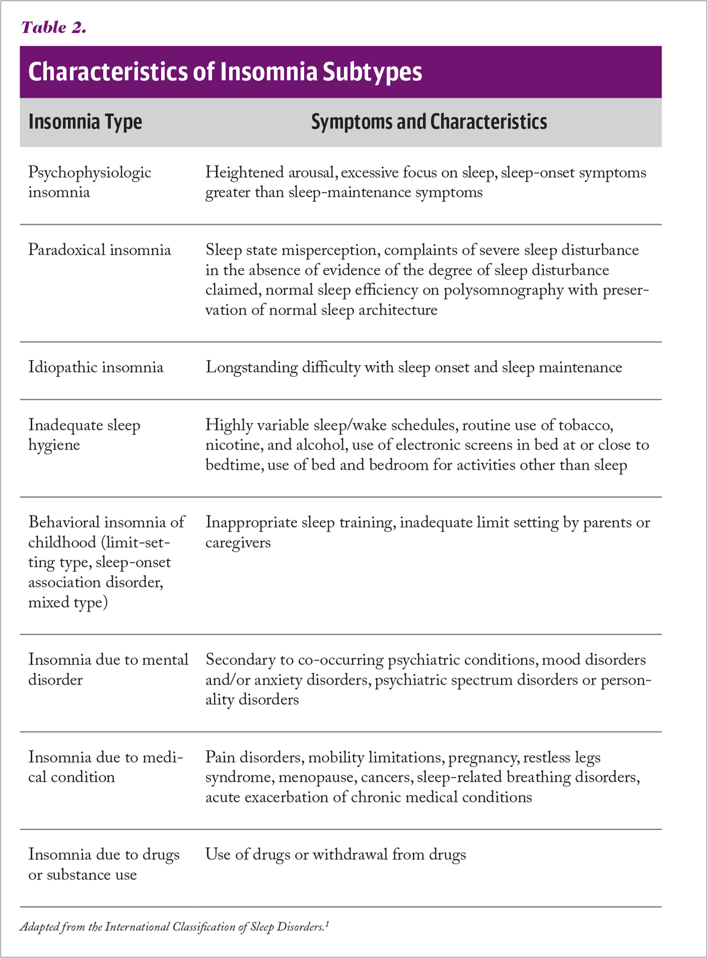 Characteristics of Insomnia Subtypes