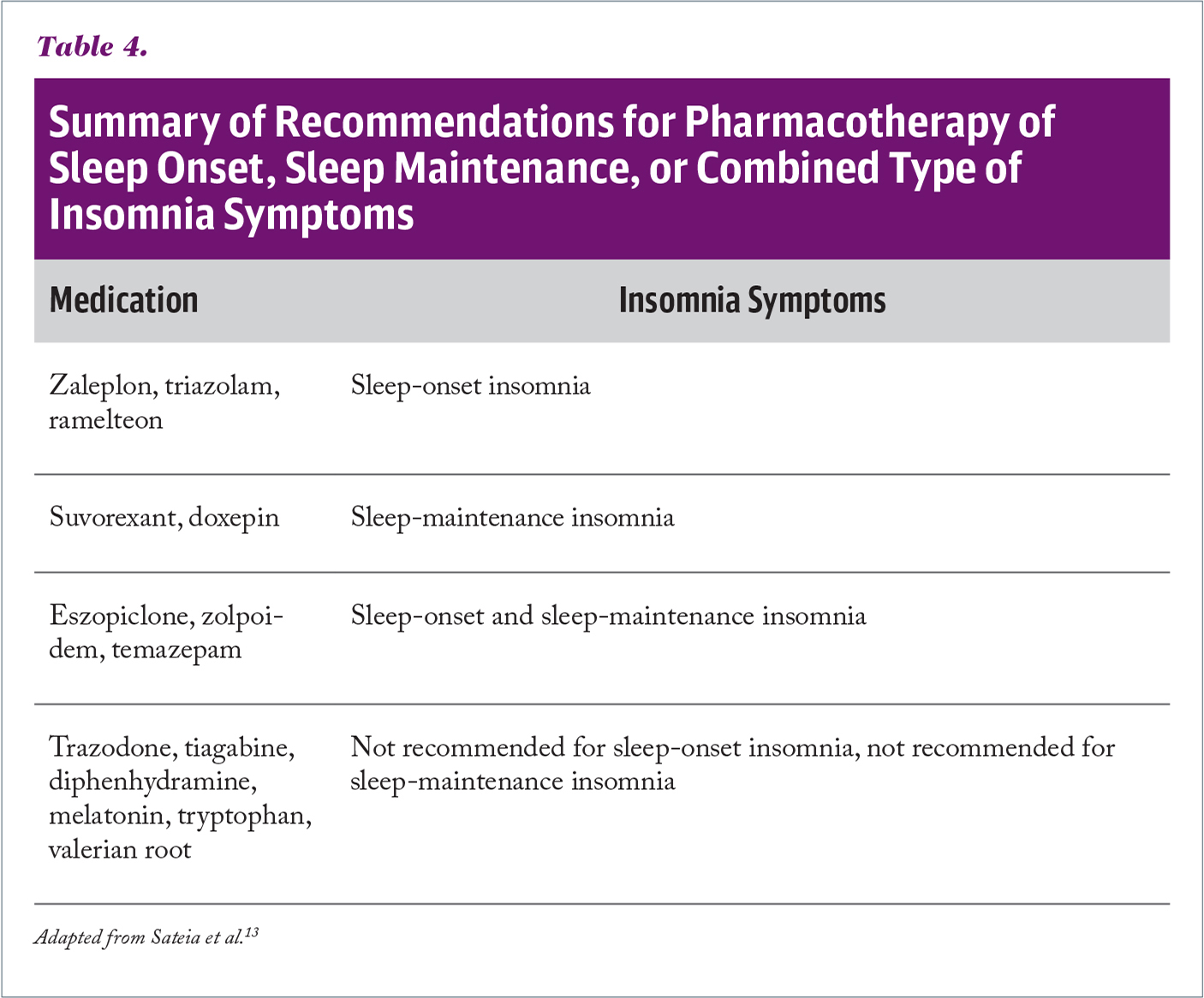 Summary of Recommendations for Pharmacotherapy of Sleep Onset, Sleep Maintenance, or Combined Type of Insomnia Symptoms