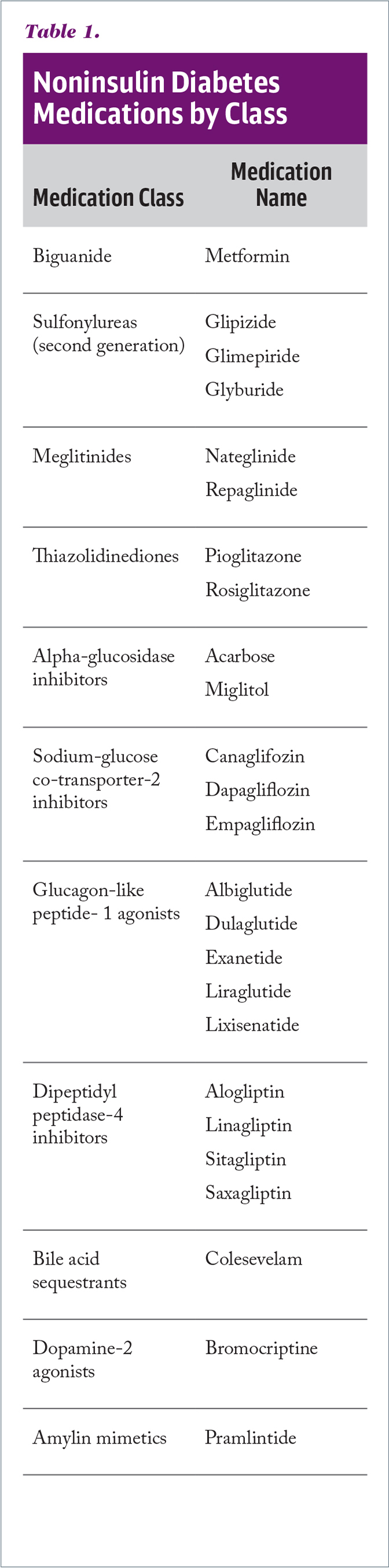 Noninsulin Diabetes Medications by Class