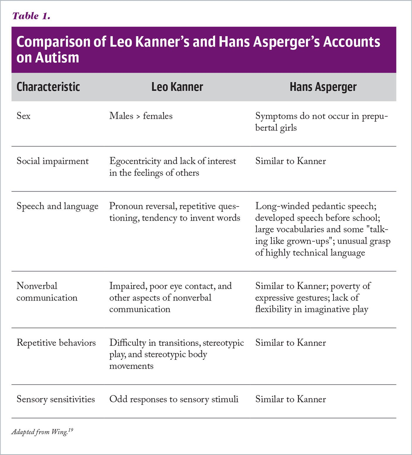 Comparison of Leo Kanner's and Hans Asperger's Accounts on Autism