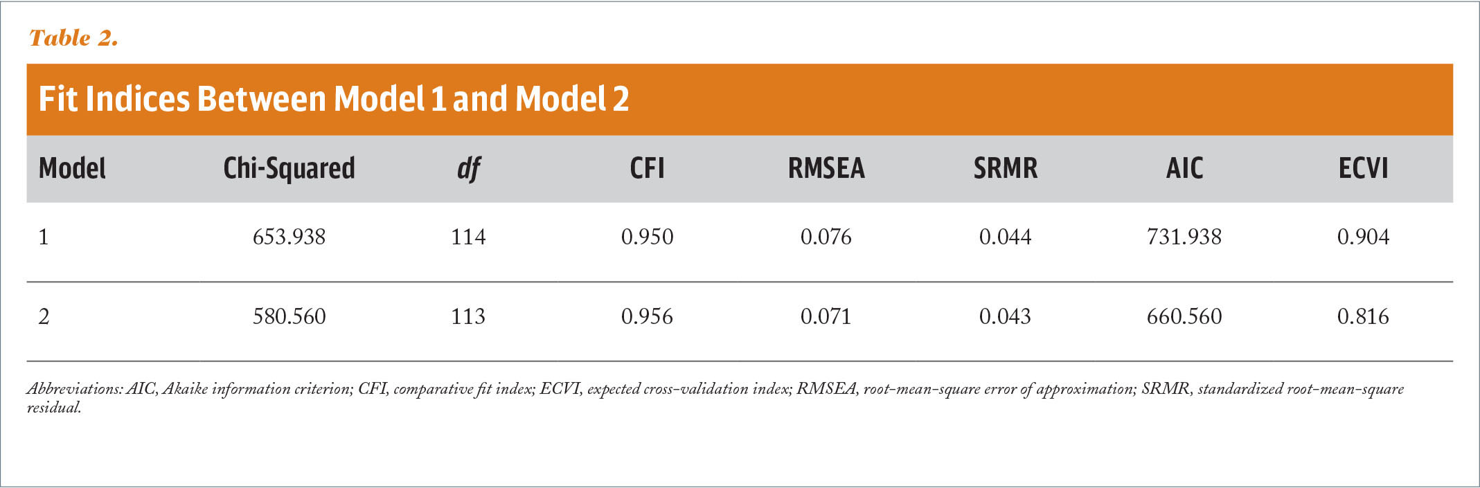 Fit Indices Between Model 1 and Model 2