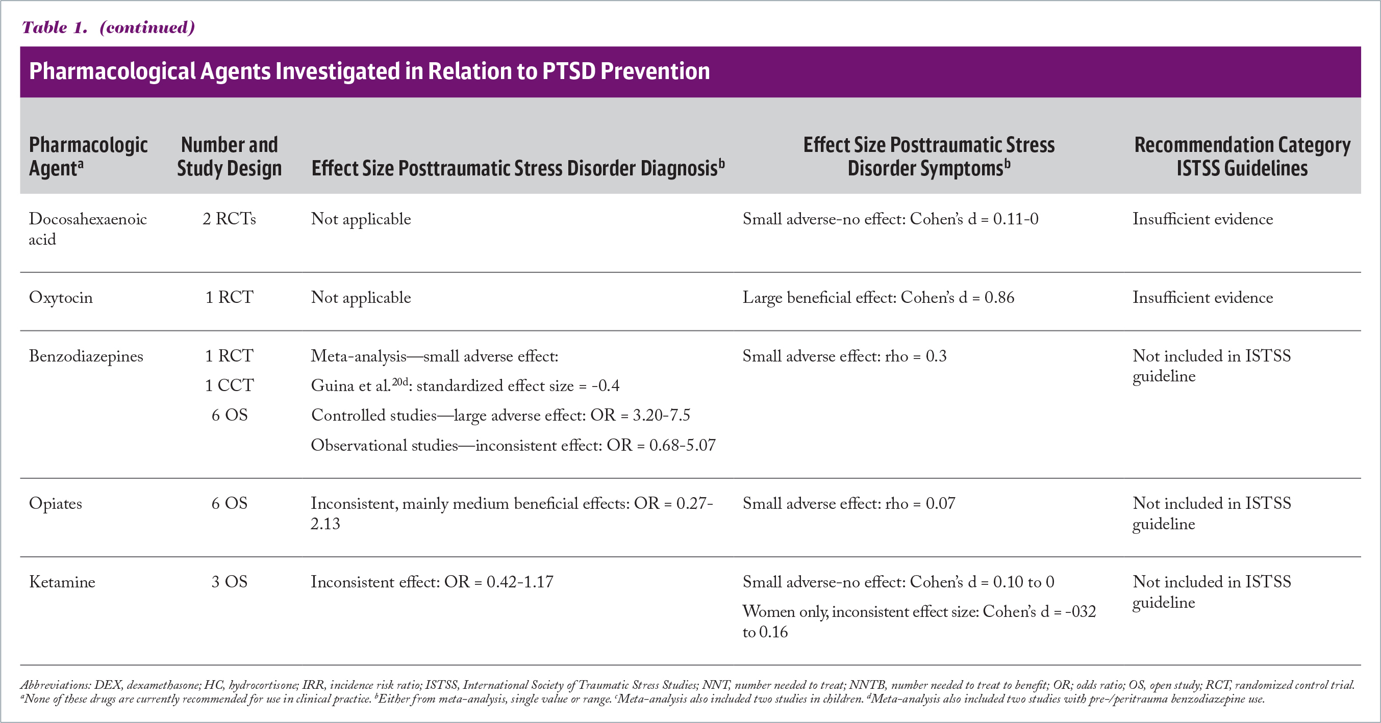 Pharmacological Agents Investigated in Relation to PTSD Prevention