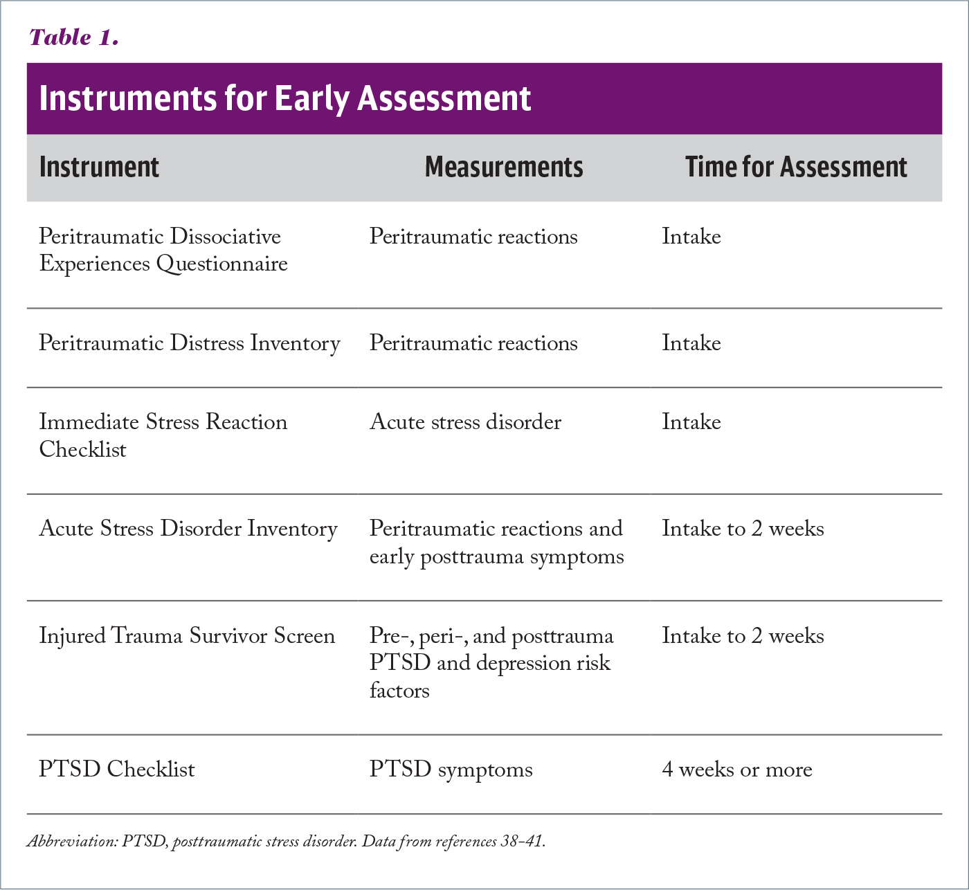 Instruments for Early Assessment