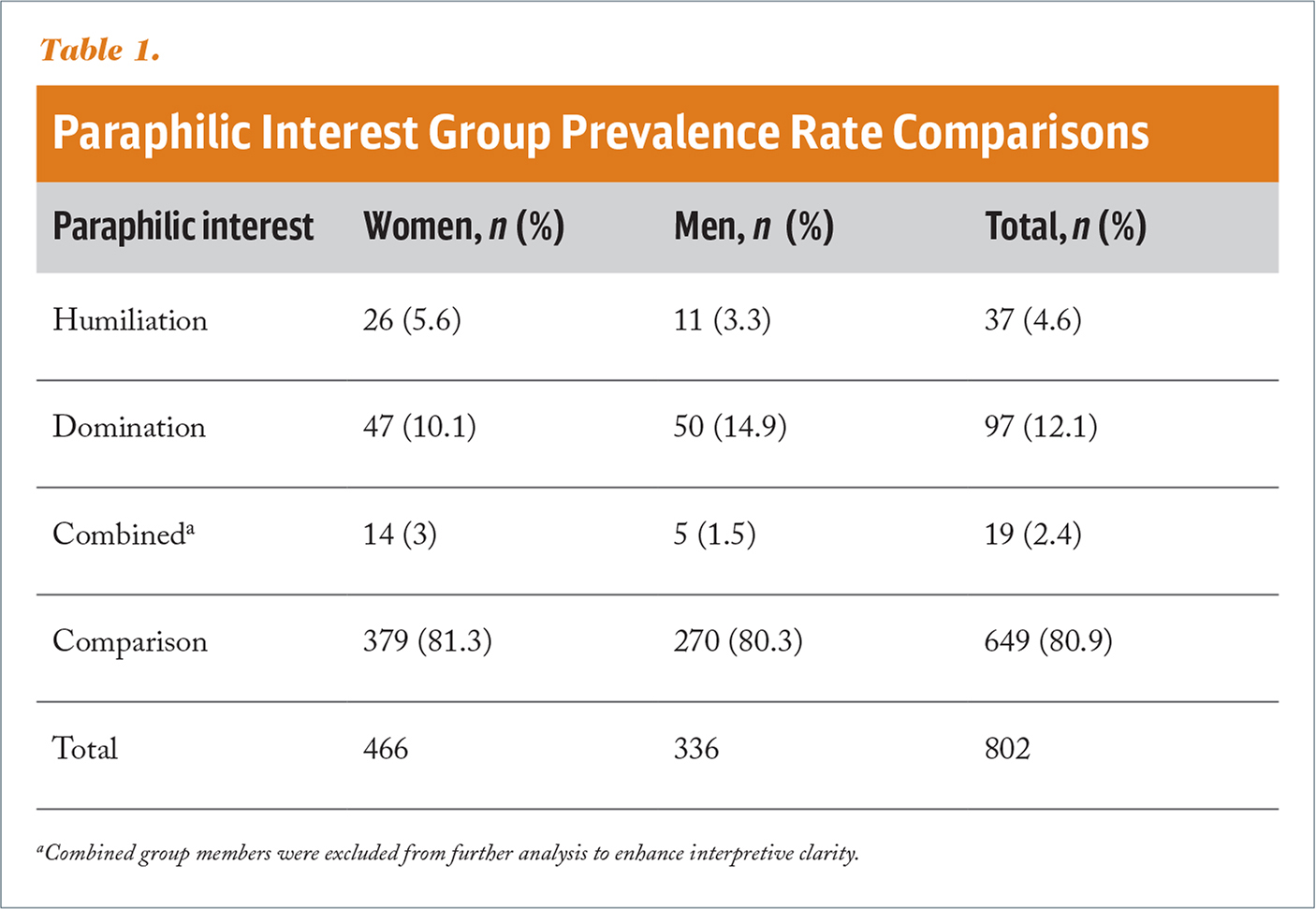 Paraphilic Interest Group Prevalence Rate Comparisons