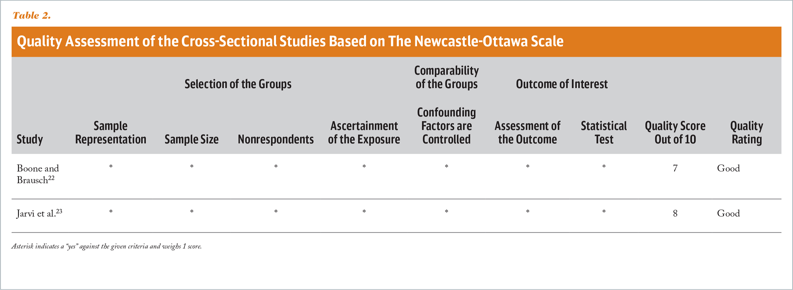 Quality Assessment of the Cross-Sectional Studies Based on The Newcastle-Ottawa Scale