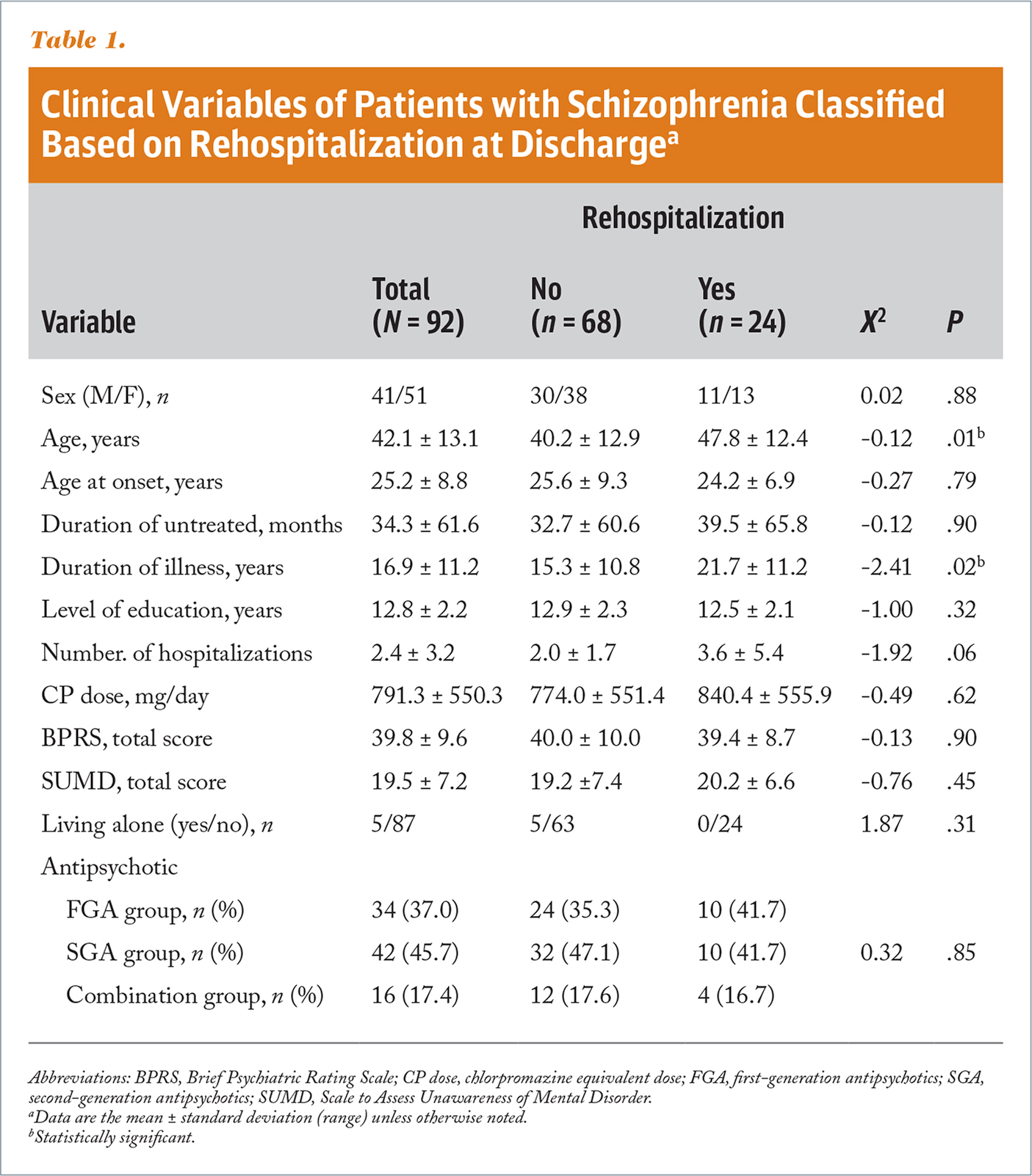 Clinical Variables of Patients with Schizophrenia Classified Based on Rehospitalization at Dischargea