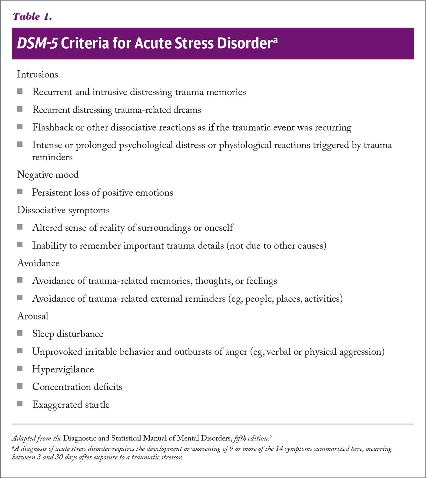 DSM-5 Criteria for Acute Stress Disordera