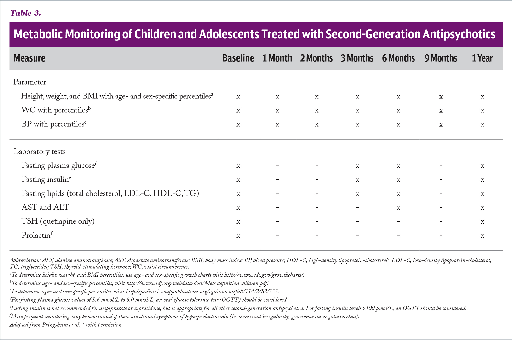 Metabolic Monitoring of Children and Adolescents Treated with Second-Generation Antipsychotics