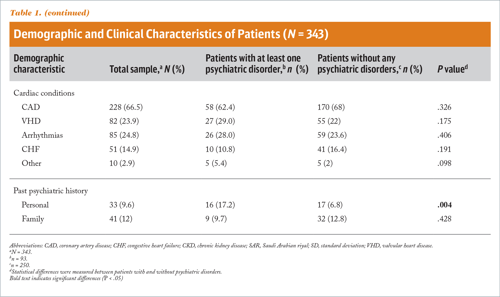 Demographic and Clinical Characteristics of Patients (N = 343)
