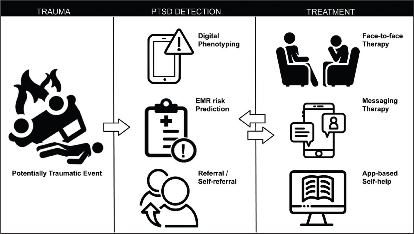 Proposed digital health pipeline for prediction and treatment of posttraumatic stress disorder symptoms. EMR, electronic medical record.