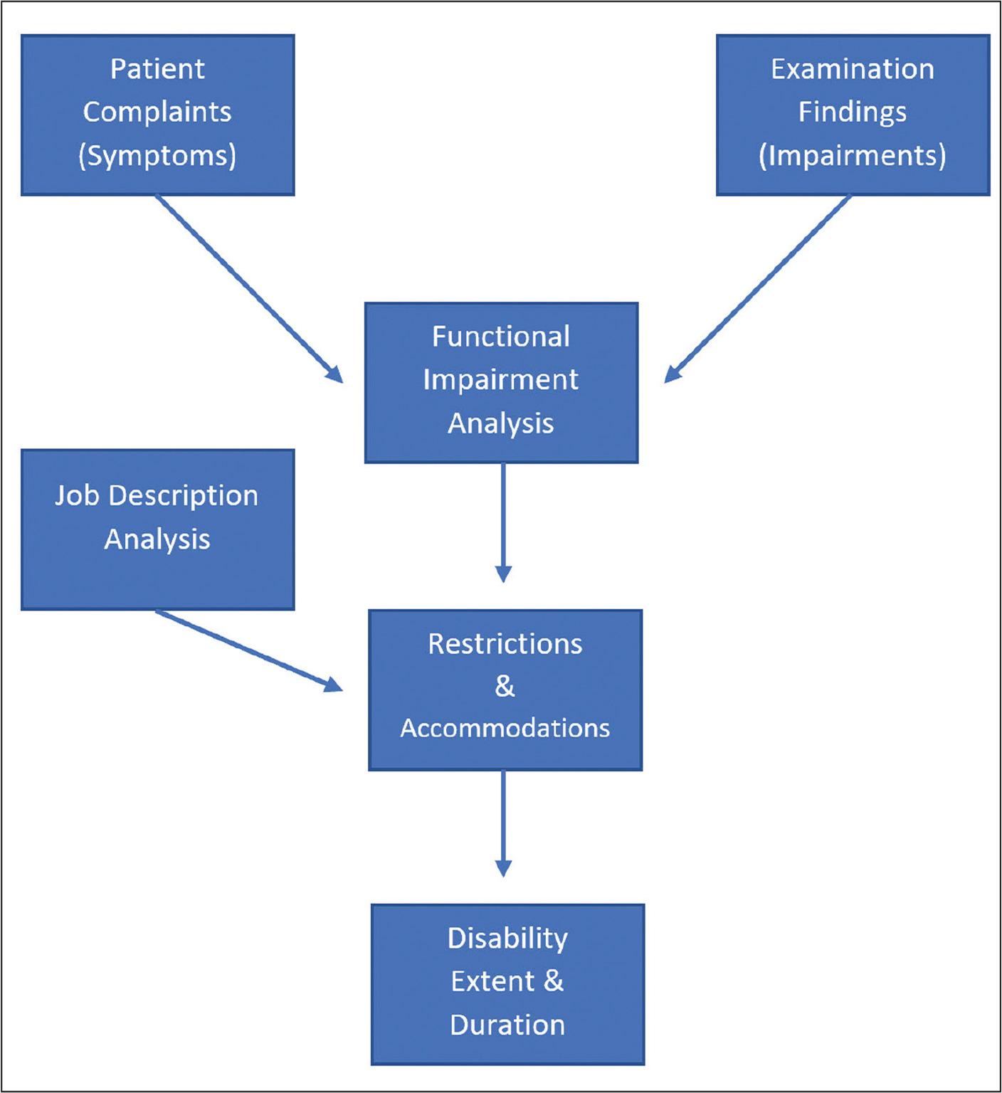 Alogrithm for medical determination of disability.