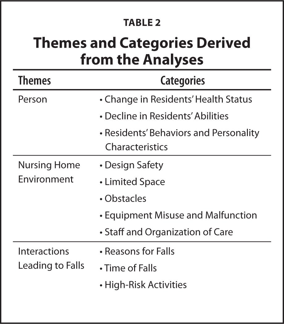 Themes and Categories Derived from the Analyses