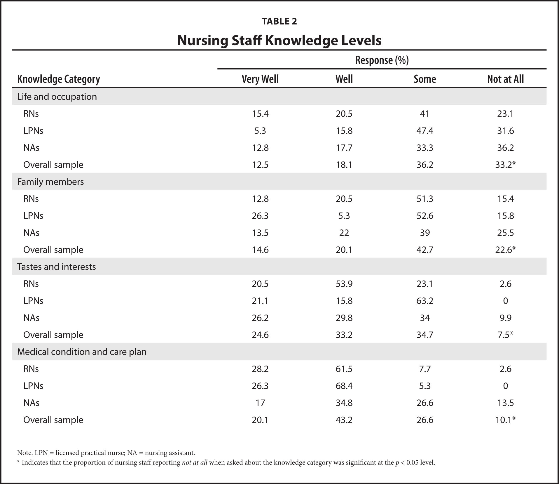 Nursing Staff Knowledge Levels