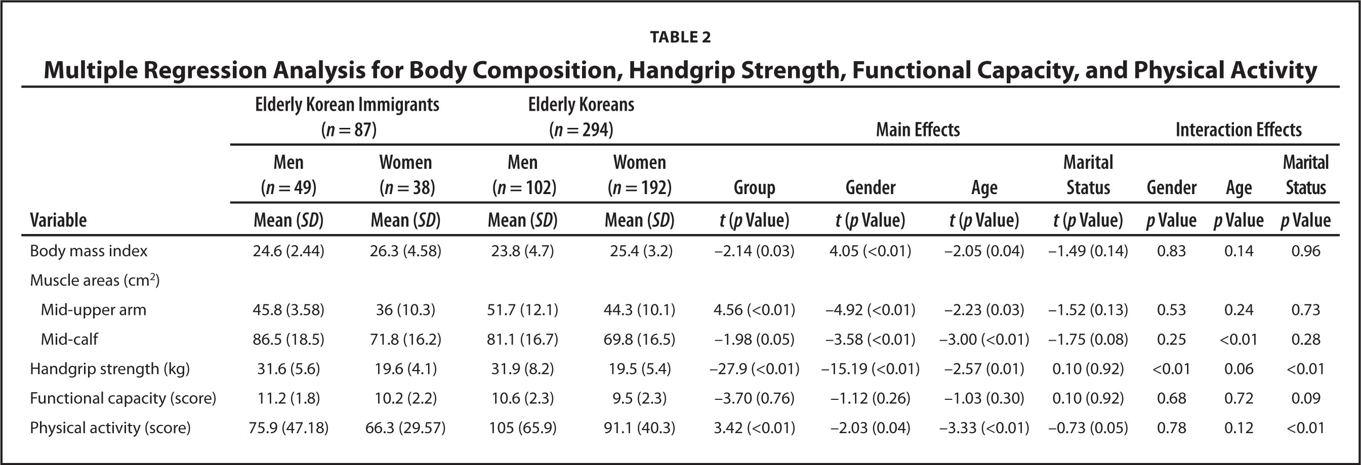 Multiple Regression Analysis for Body Composition, Handgrip Strength, Functional Capacity, and Physical Activity
