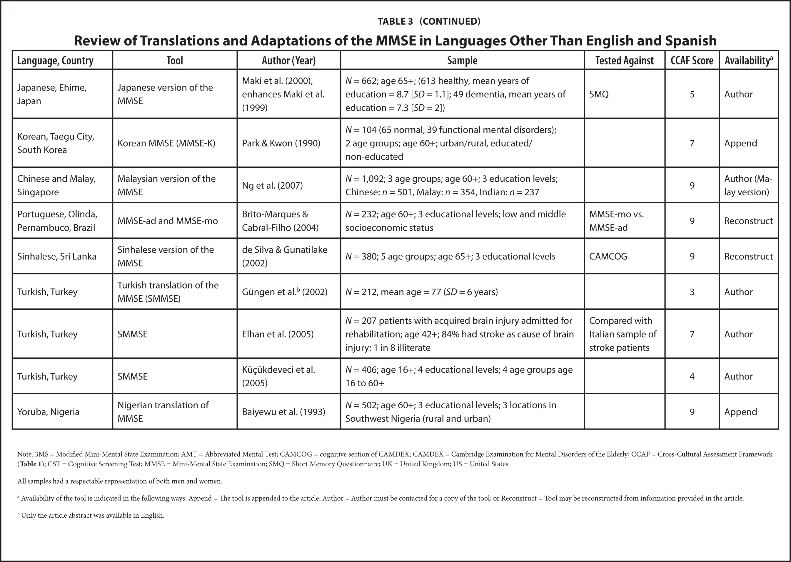 A Review of Translations and Adaptations of the Mini-Mental State ...