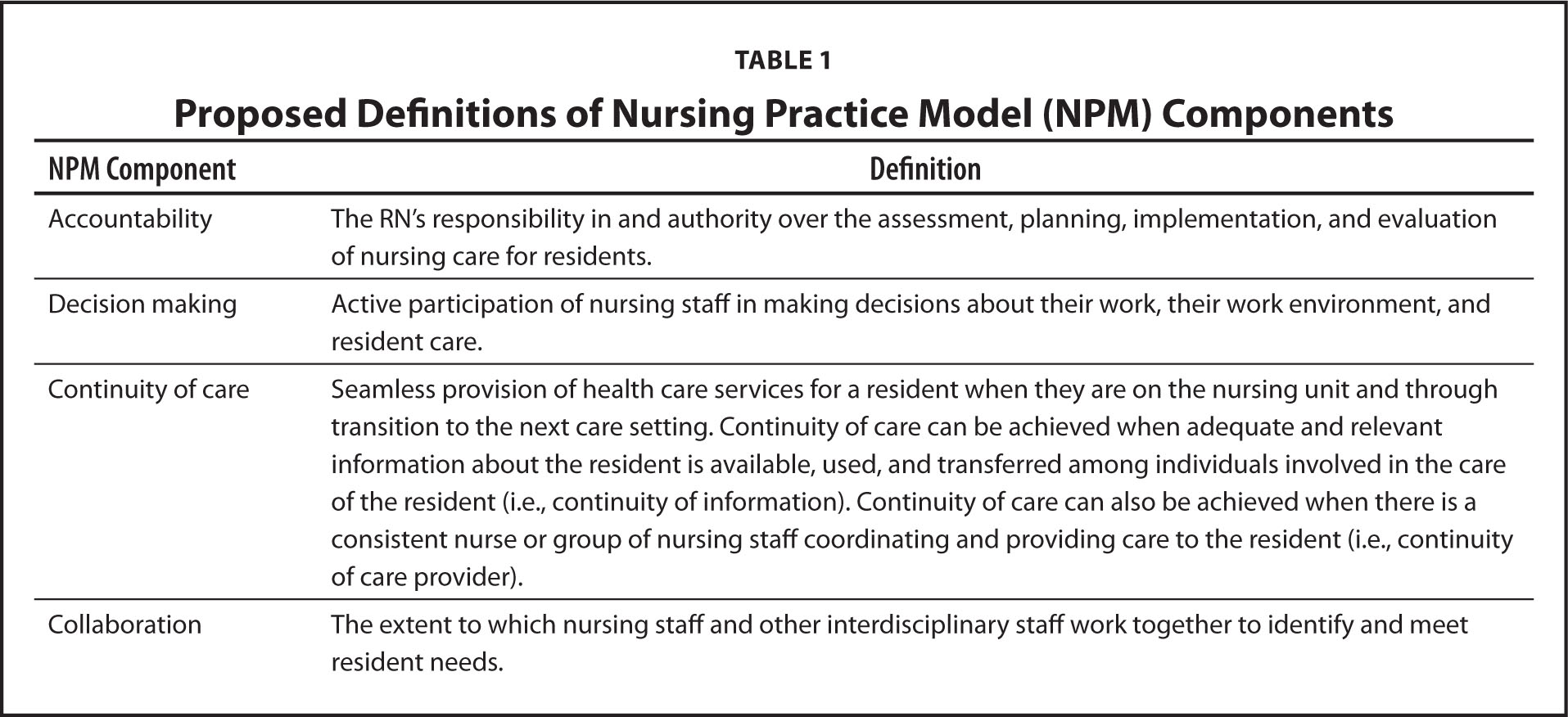 Proposed Definitions of Nursing Practice Model (NPM) Components