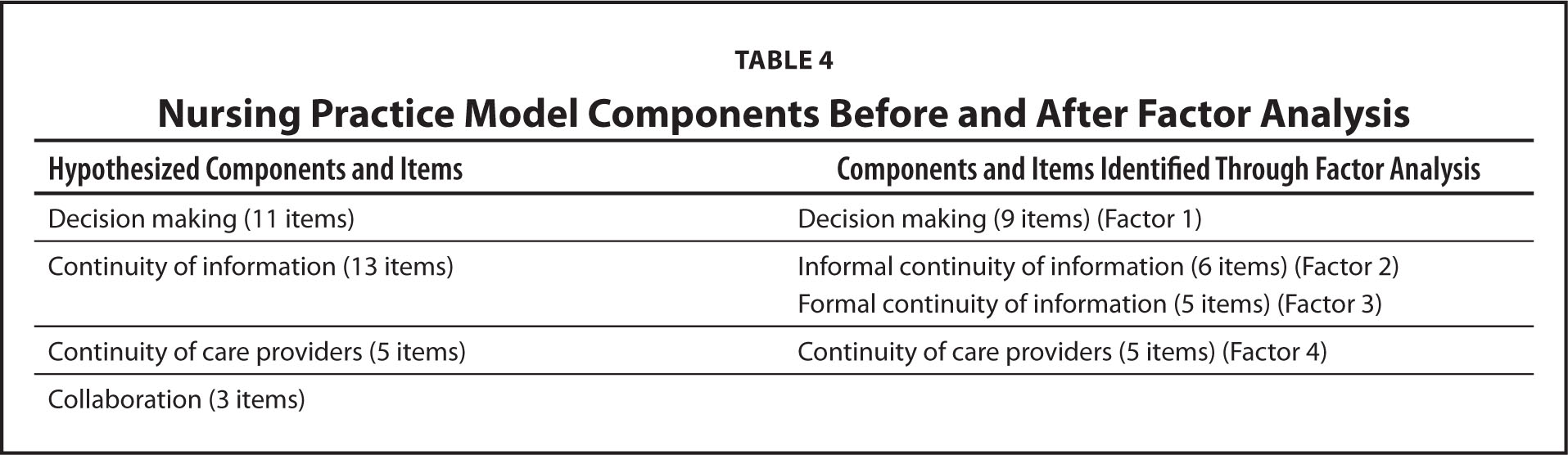Nursing Practice Model Components Before and After Factor Analysis