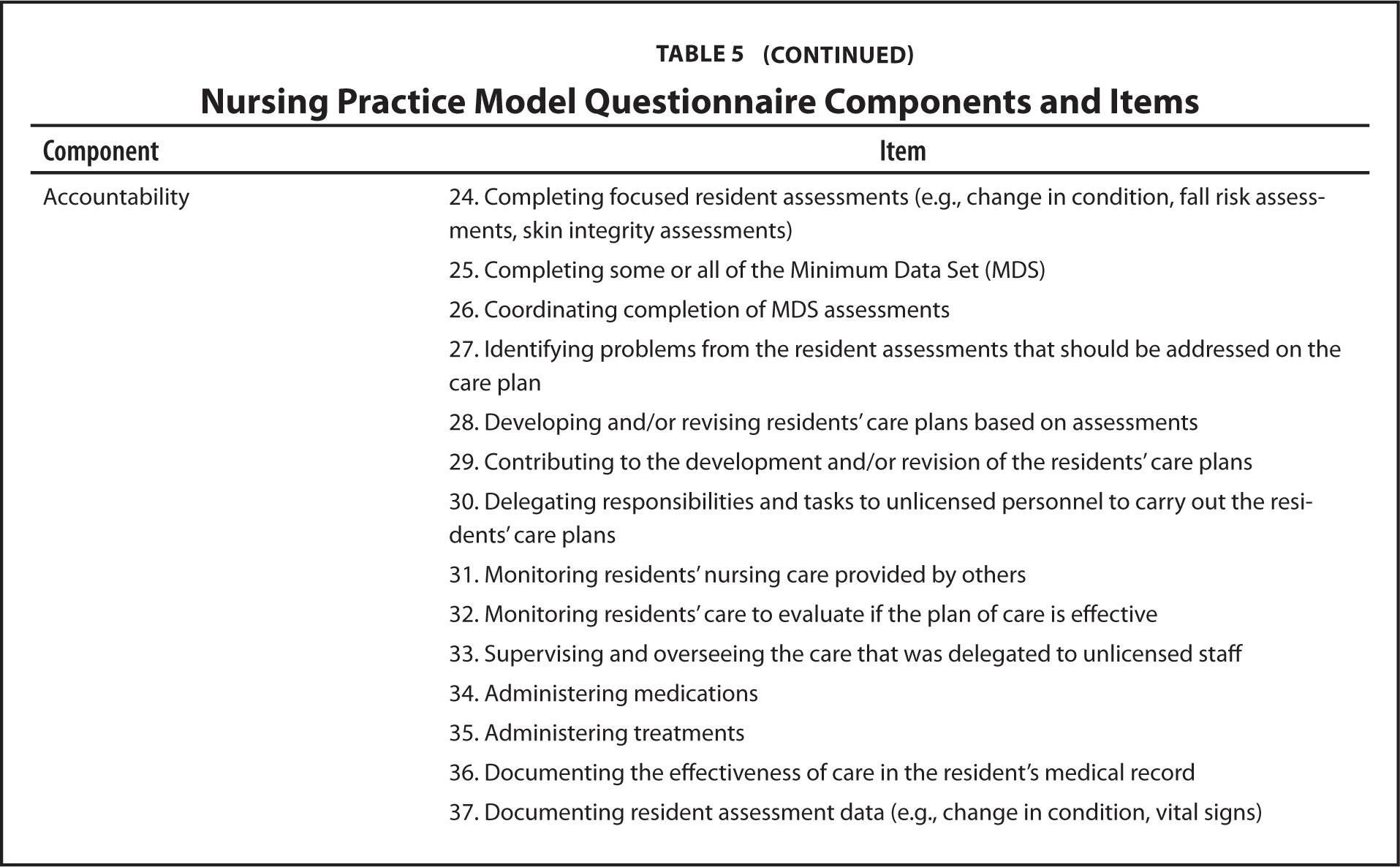 Nursing Practice Model Questionnaire Components and Items