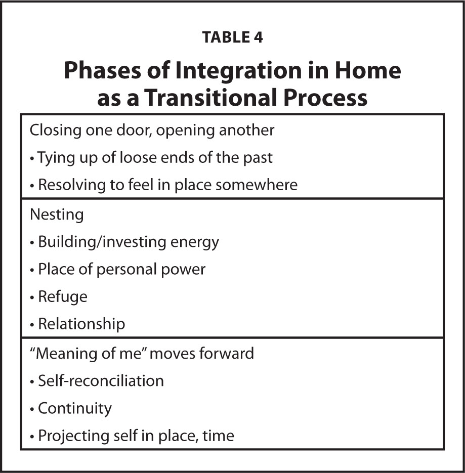 Phases of Integration in Home as a Transitional Process