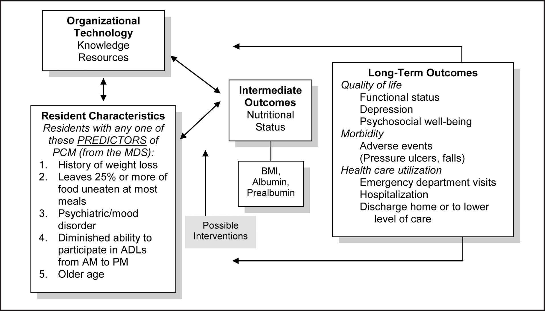 The Quality Nutrition Outcomes-Long Term Care Model.Note. ADLs = Activities of Daily Living; BMI = Body Mass Index; MDS = Minimum Data Set; PCM = Protein-Calorie Malnutrition.