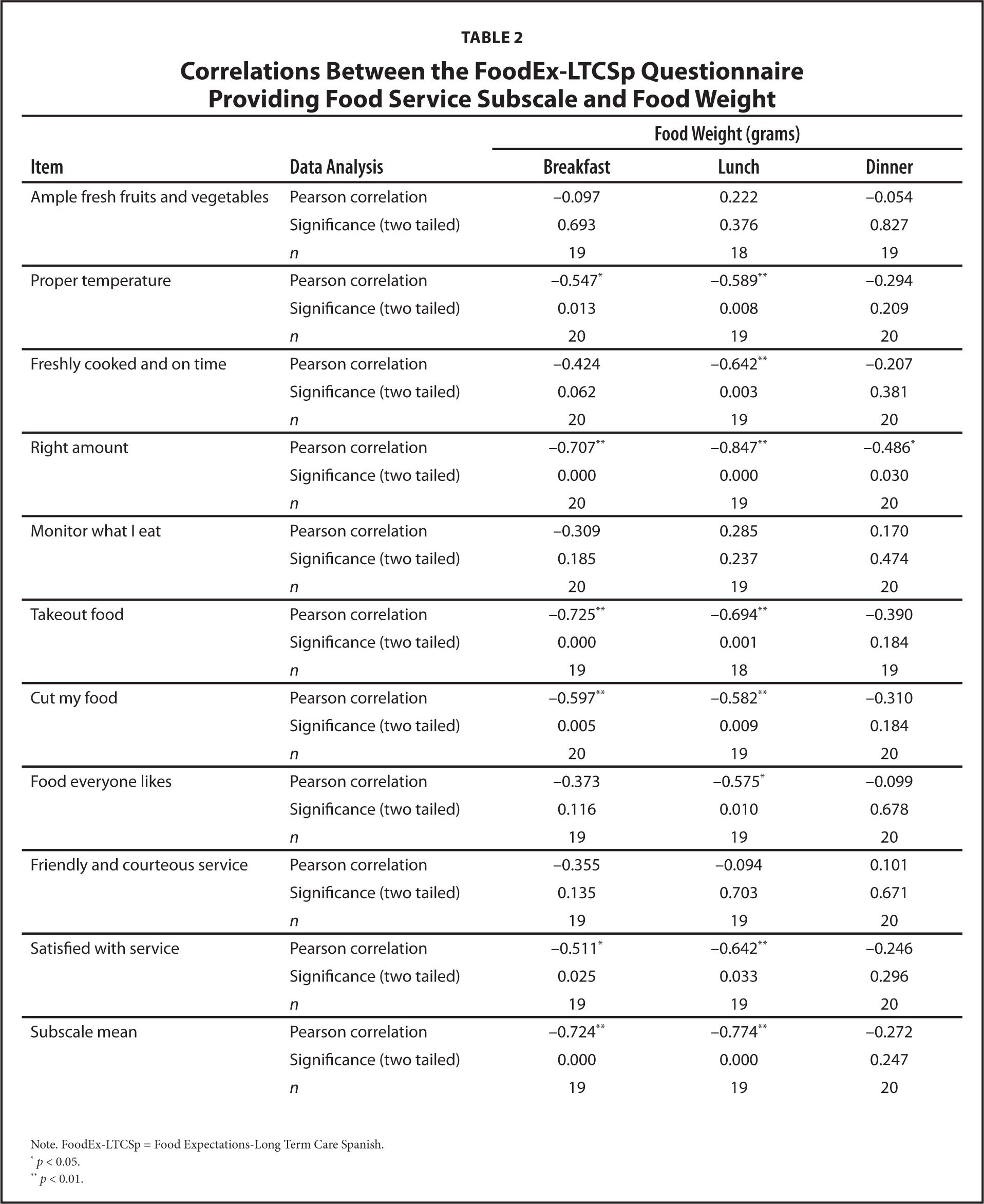 Correlations Between the FoodEx-LTCSp Questionnaire Providing Food Service Subscale and Food Weight