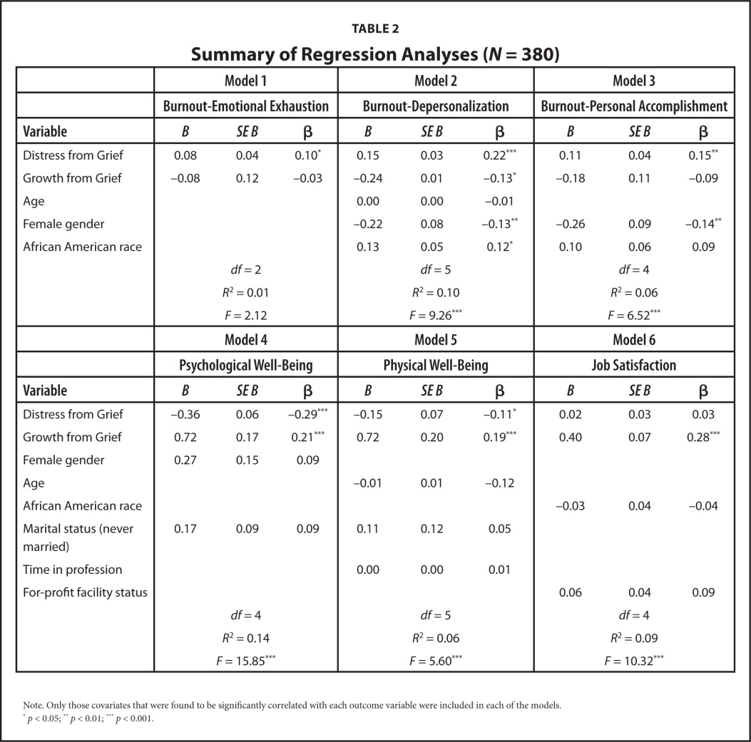 Summary of Regression Analyses (N = 380)