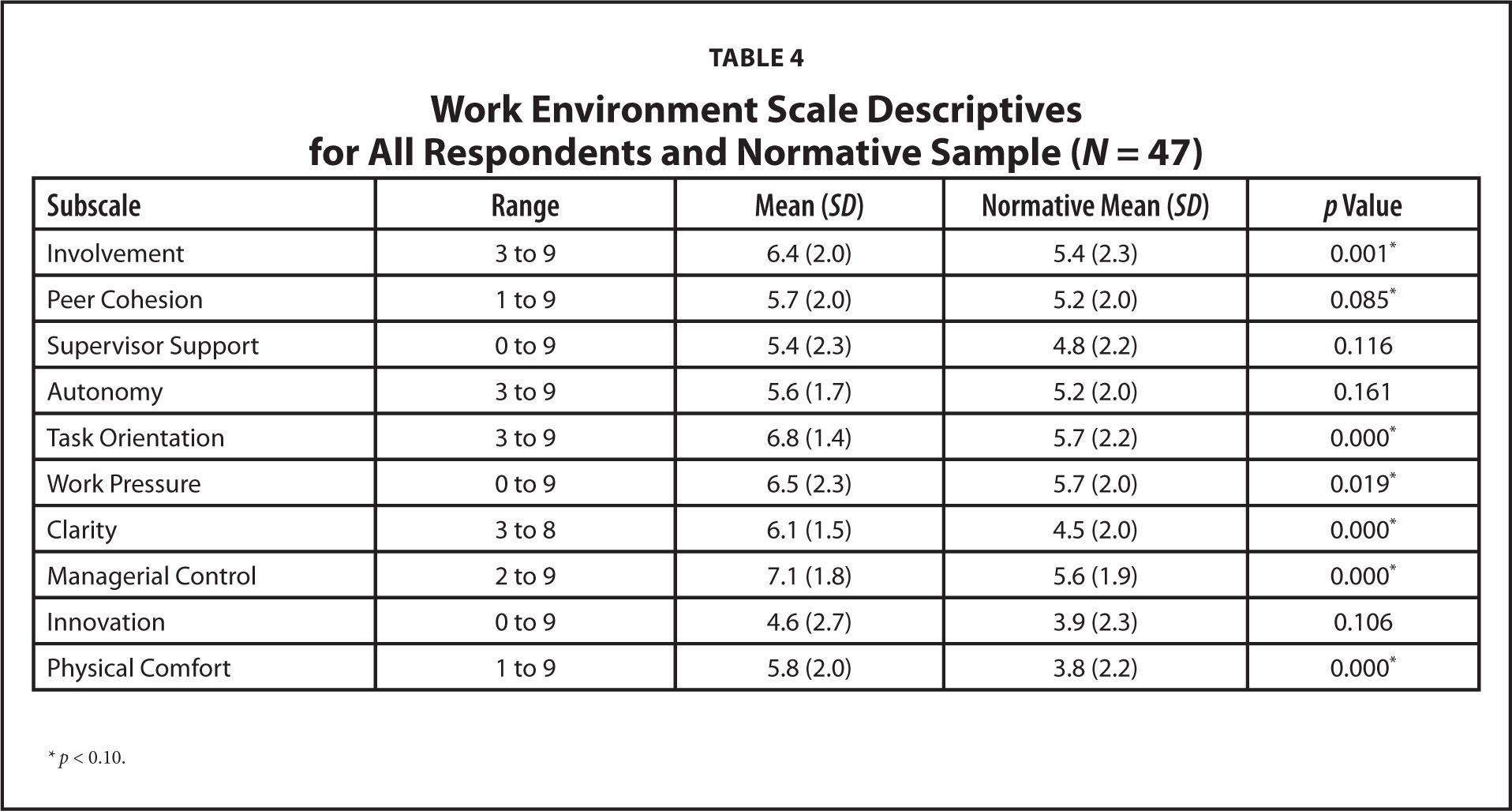 Work Environment Scale Descriptives for All Respondents and Normative Sample (N = 47)