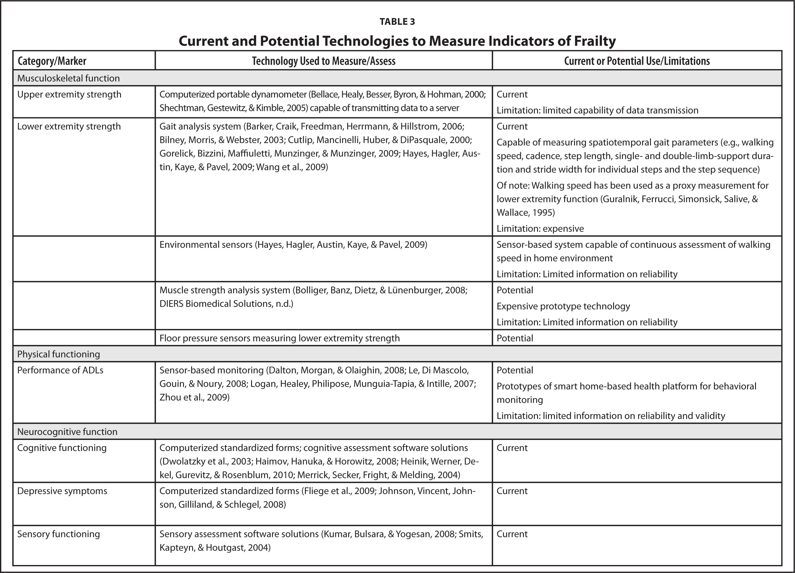 Current and Potential Technologies to Measure Indicators of Frailty