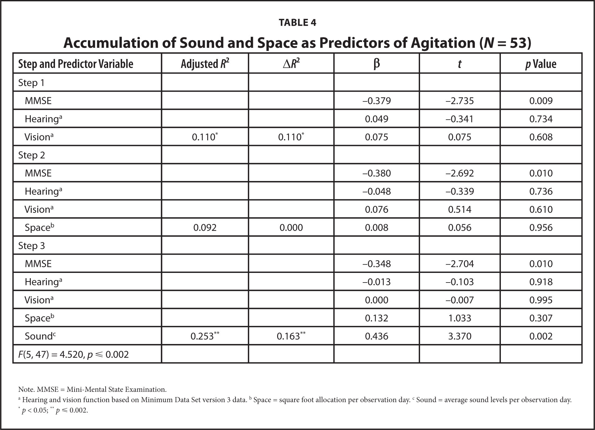 Accumulation of Sound and Space as Predictors of Agitation (N = 53)