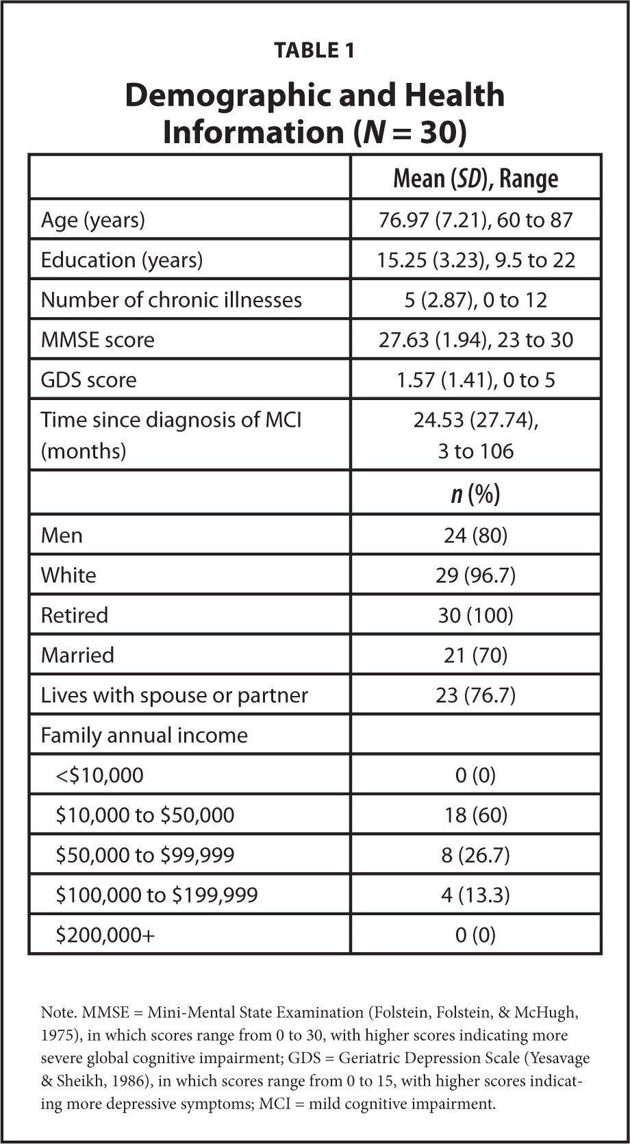 Demographic and health information n 30