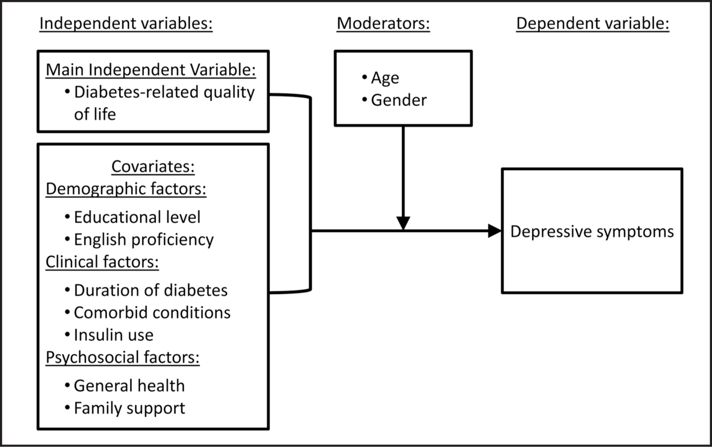 health related quality of life relationship with family From research to practice/diabetes and quality of life: health-related quality of life and snoek discusses the relationship between symptoms and quality.